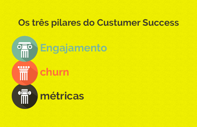 Os 3 pilares do Customer Success: engajamento; churn; métricas