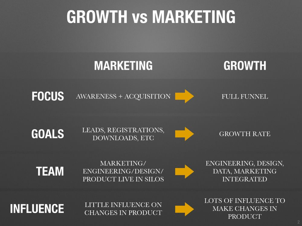 Growth hacking_